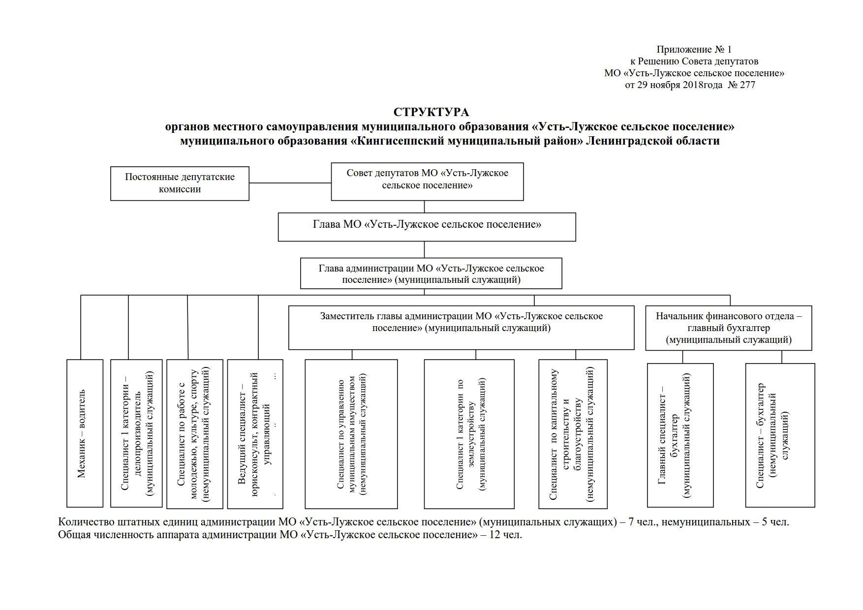 13 РСД структура администрации (2)